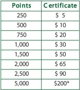 Hicks Advantage Points