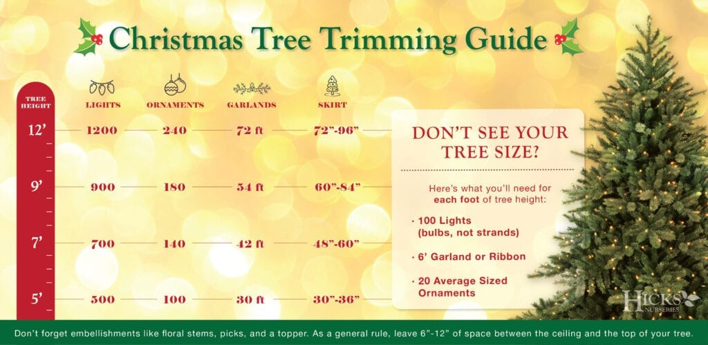 Christmas tree trimming guide